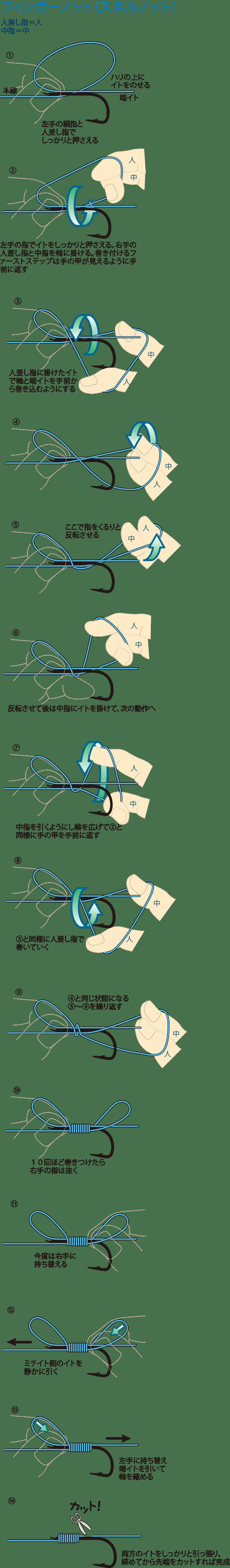 ①左手の親指と人差し指でしっかりと押さえる ②左手の指で糸をしっかりと押さえる。右手の人差し指と中指を輪に掛ける。巻き付けるファーストステップは手の甲が見えるように手前に返す ③人差し指に掛けた糸で軸と端糸を手前から巻き込むようにする ④ ⑤ここで指をくるりと反転させる ⑥反転させて後は中指に糸を掛けて、次の動作 ⑦中指を引くようにし輪を広げて②と同様に手の甲を手前に返す ⑧③と同様に人差し指で巻いていく ⑨④と同じ状態になる ⑤~⑨を繰り返す ⑩10回ほど巻きつけたら右手の指は抜く ⑪今度は右手に持ち替える ⑫ミチイト側の糸を静かに引く ⑬左手に持ち替え端糸を引いて輪を縮める ⑭両方の糸をしっかりと引っ張り、締めてから先端をカットすれば完成