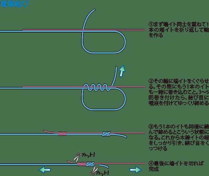 ①まず端糸同士を重ねて1本の端糸を折り返して輪を作る ②その輪に端糸をくぐらせる。その際にもう1本の糸も一緒に巻き込むこと。3~5回巻き付けたら、結び目に唾液を付けてゆっくり締める ③もう1本の糸も同様に結んで締めるとこういう状態になる。これから本線糸の端をしっかり引き、結び目をくっつける ④最後に端糸を切れば完成