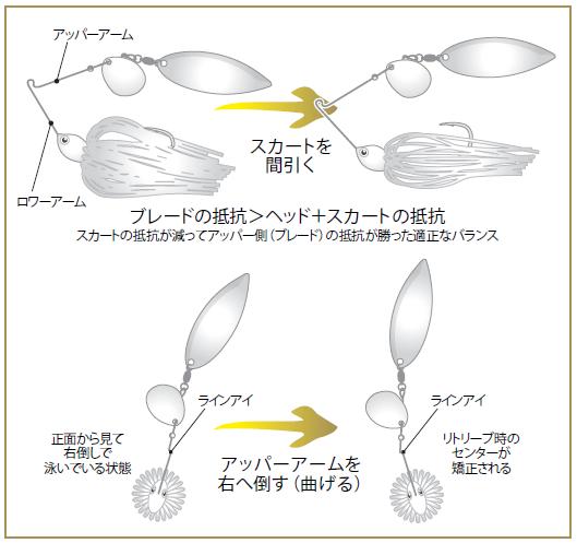 田辺哲男のスピナーベイト道場:トゥルーチューン方法